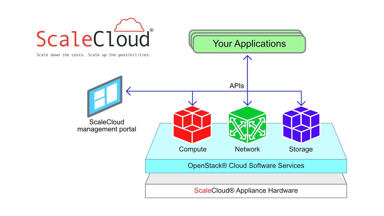 scalecloud-solution-stack